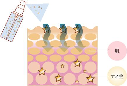 化粧水 ナノゴールドローション ヴィヴィアーニ 化粧品 通販